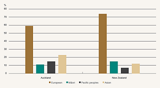 Figure 4.3 Ethnic makeup of the Auckland population compared to NZ, 2013 Census