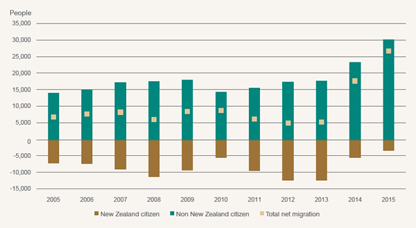 Figure 4.4 New Zealand external migration trends over the last 10 years