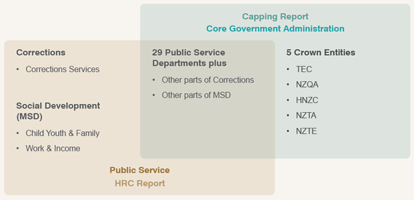Core Government Administration of the Public Service