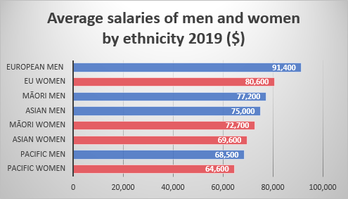 Public Service average salaries by gender and ethnicity 2019