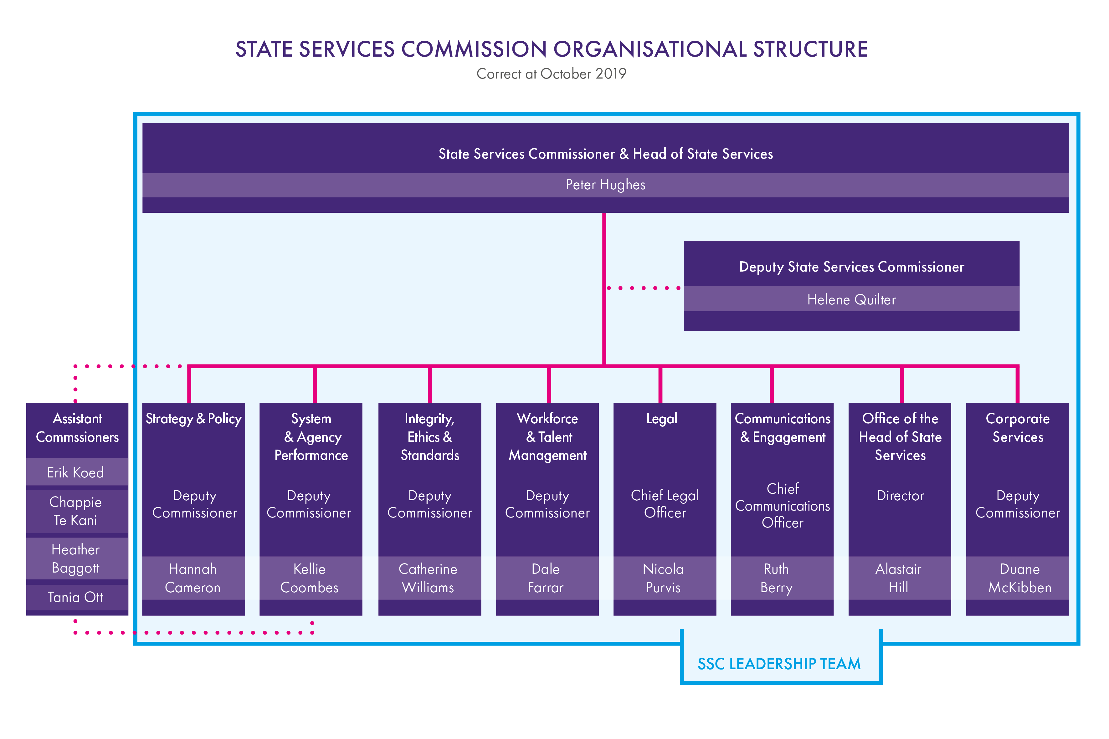 SSC Organisational Structure Senior Managers Chart